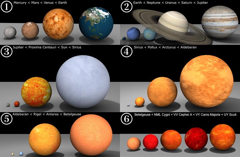 Comparison of planets